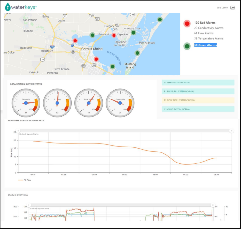 Localized Water Dashboard